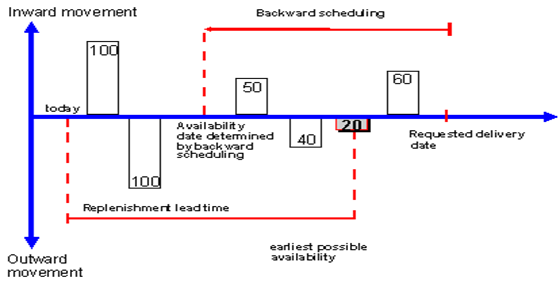 Availability Check with replenishment lead time
