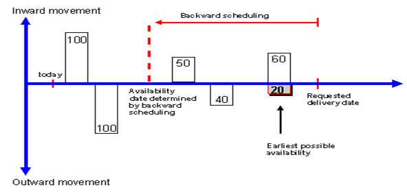 Availability Check without replenishment lead time